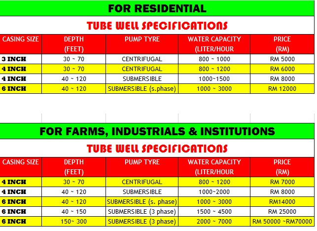 borehole price 2015 rev2